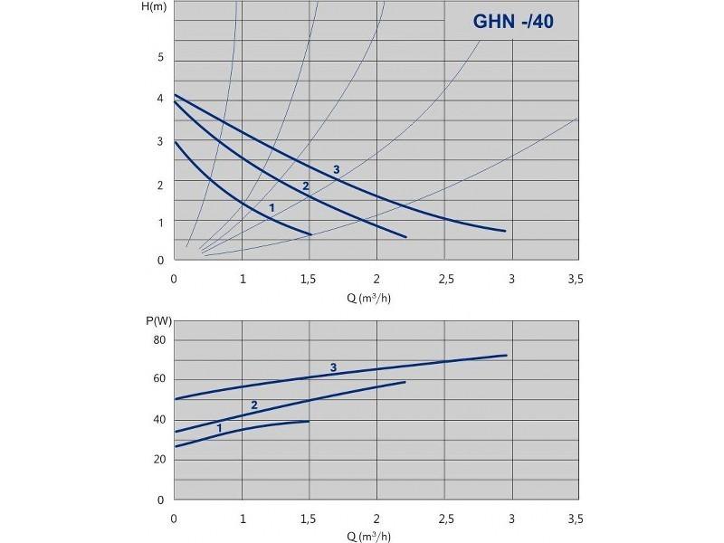 Pompa de circulatie pt sisteme de incalzire tip GHN 25/40-180 3 TREPTE