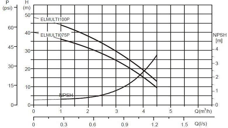 Electropompă submersibilă multietajată ELMULTI075P