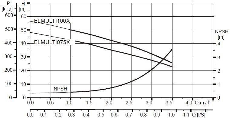 Electropompă submersibilă multietajată ELMULTI100X