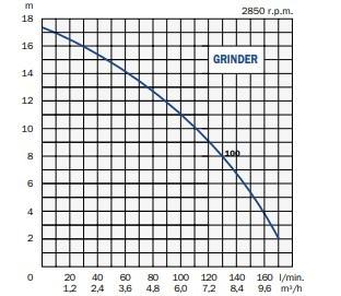 Electropompă submersibilă GRINDER 100/15